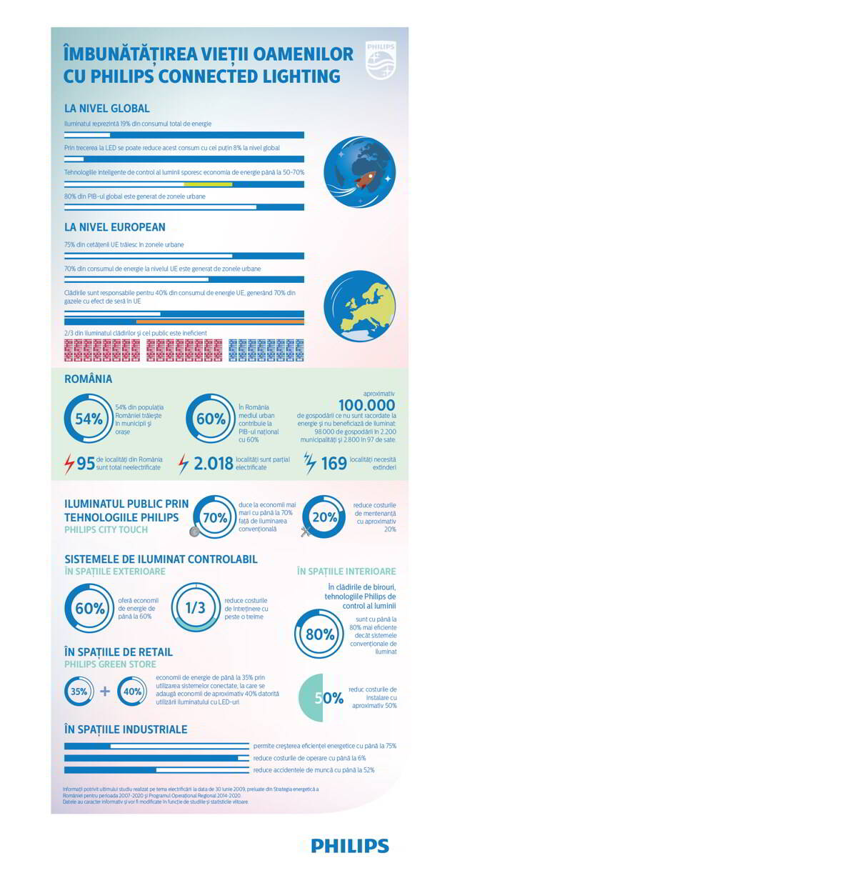 Infografic Philips Lighting